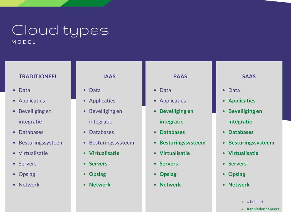 Cloud types - model